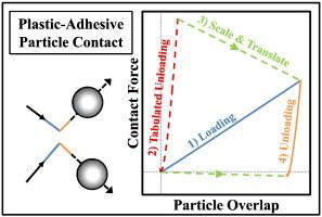 New plastic–adhesive particle contact implementation for DEM