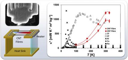 High thermal conductivities of carbon nanotube films and micro-fibres and their dependence on morphology