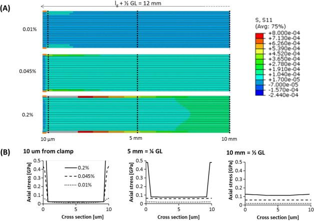 Mechanical properties of carbon nanotube fibres: St Venant's principle at the limit and the role of imperfections